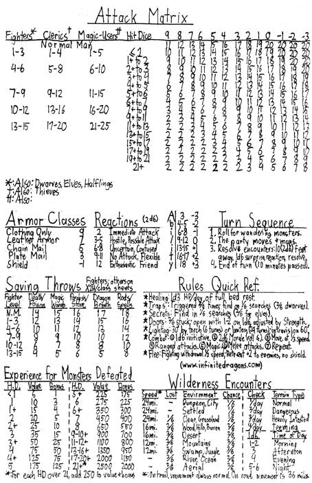 B-X Quick Reference Sheet - Infinite Dragons